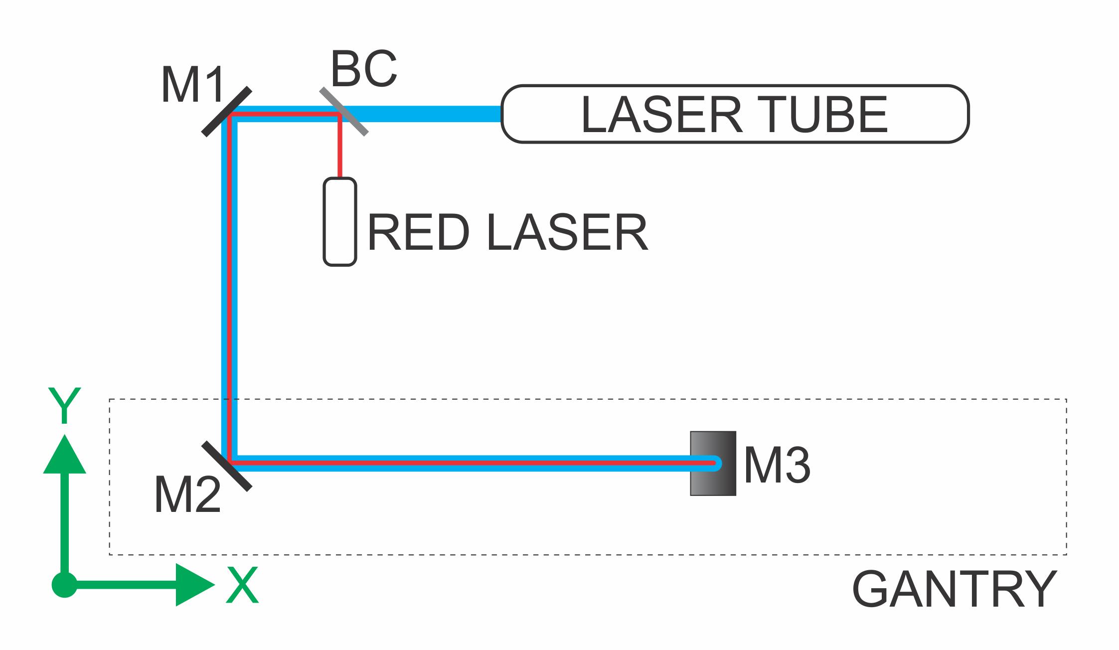 XY Plane Diagram